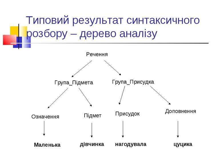 Типовий результат синтаксичного розбору – дерево аналізу Речення Група_Підмет...