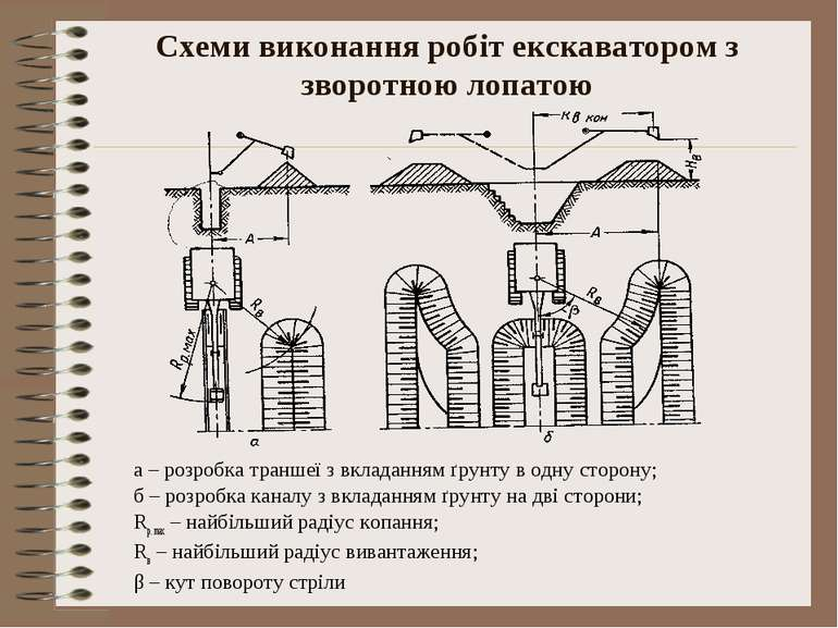 Схеми виконання робіт екскаватором з зворотною лопатою а – розробка траншеї з...