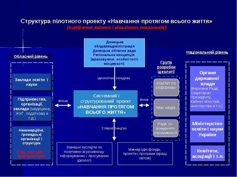 Донецька облдержадміністрація Донецька обласна рада Регіональна концепція (вр...
