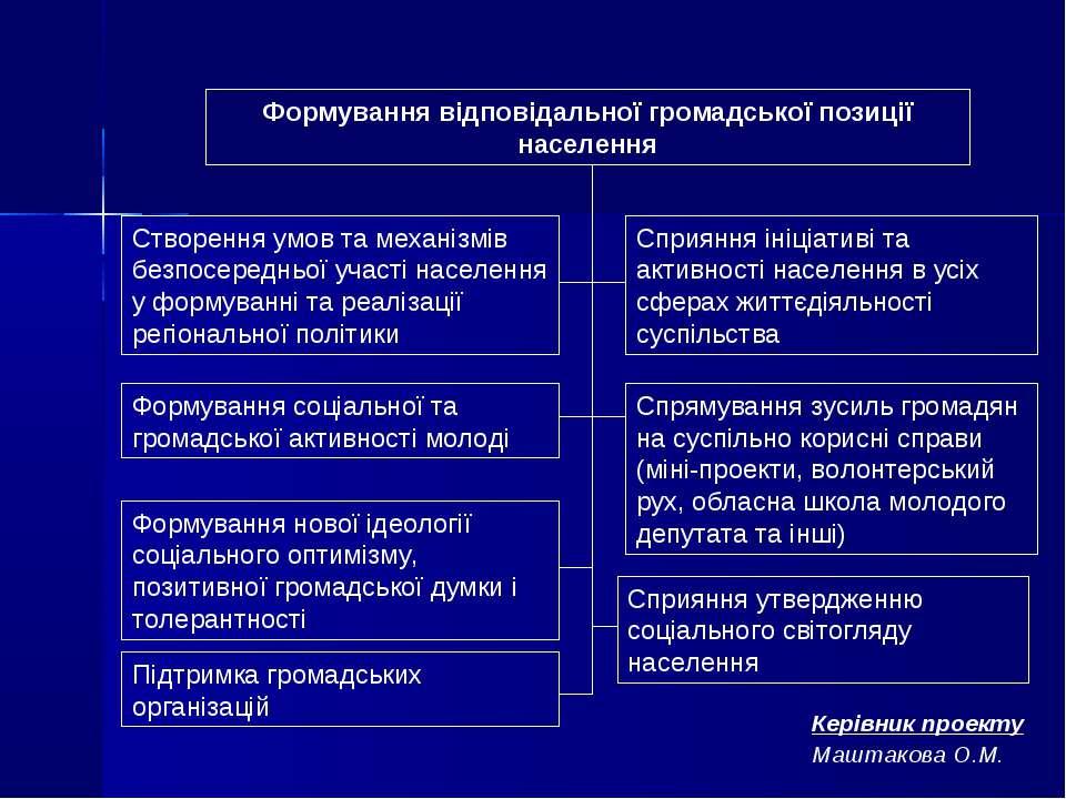Формування відповідальної громадської позиції населення Створення умов та мех...