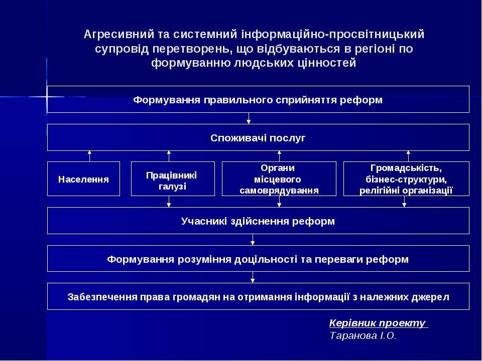 Агресивний та системний інформаційно-просвітницький супровід перетворень, що ...