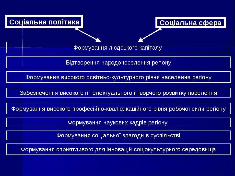 Соціальна політика Соціальна сфера Формування людського капіталу Відтворення ...