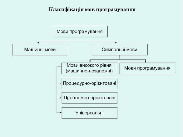 Класифікація мов програмування