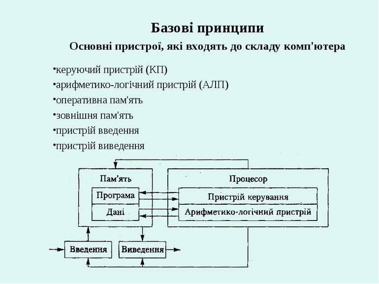 Базові принципи Основні пристрої, які входять до складу комп'ютера керуючий п...