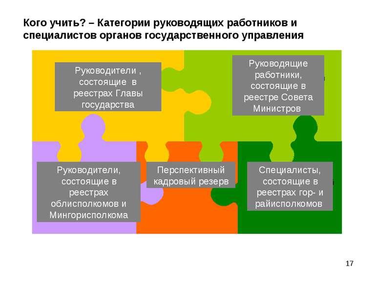 Кого учить? – Категории руководящих работников и специалистов органов государ...