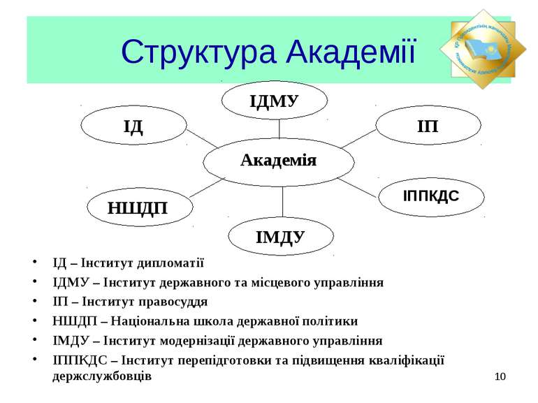 Структура Академії ІД – Інститут дипломатії ІДМУ – Інститут державного та міс...