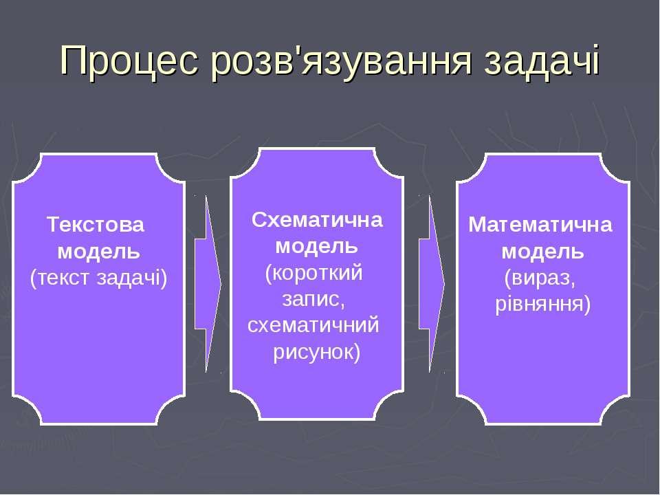 Процес розв'язування задачі Текстова модель (текст задачі) Схематична модель ...