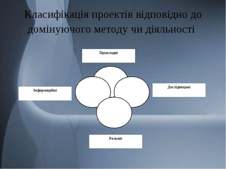 Класифікація проектів відповідно до домінуючого методу чи діяльності