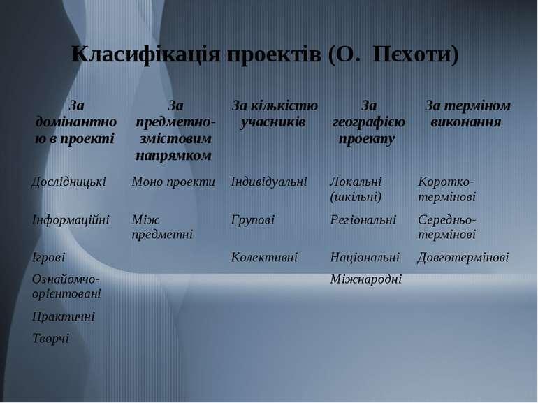 Класифікація проектів (О. Пєхоти)