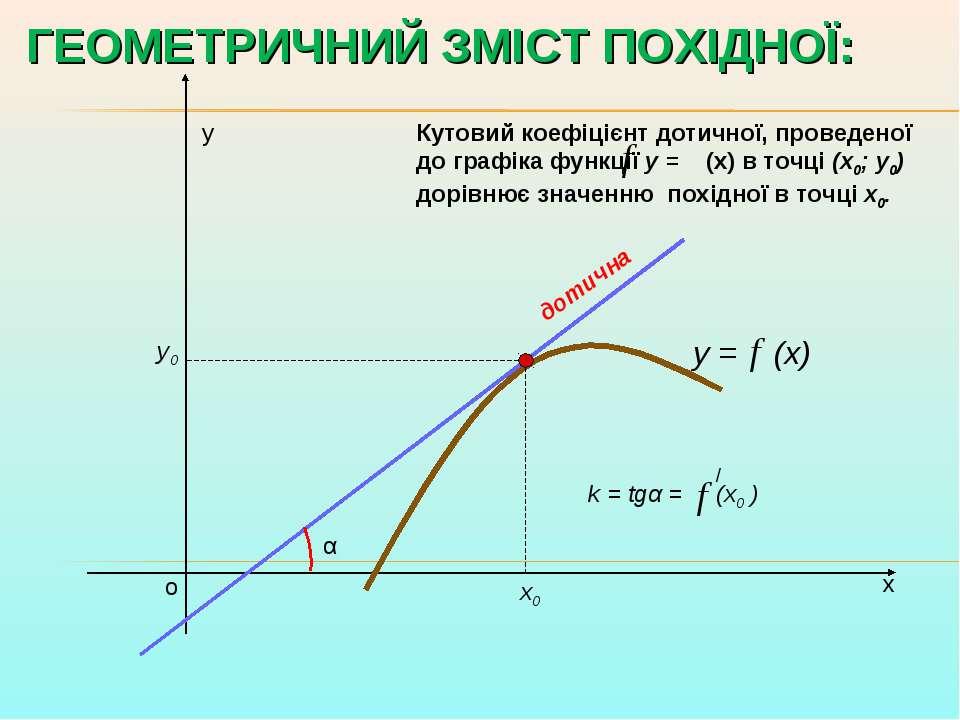 х у о y = (x) х0 у0 k = tgα = (x0 ) α Кутовий коефіцієнт дотичної, проведеної...