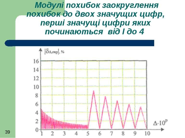 Модулі похибок заокруглення похибок до двох значущих цифр, перші значущі цифр...