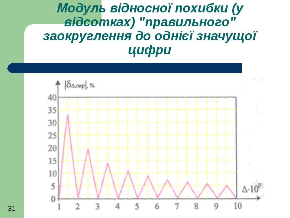 """Модуль відносної похибки (у відсотках) """"правильного"""" заокруглення до однієї з..."""