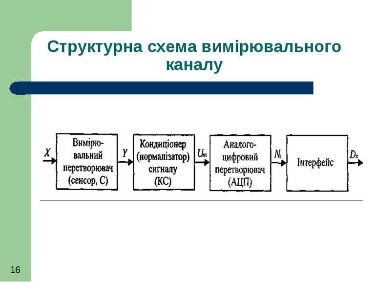Структурна схема вимірювального каналу
