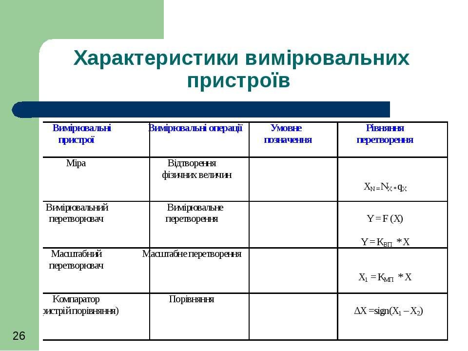 Характеристики вимірювальних пристроїв