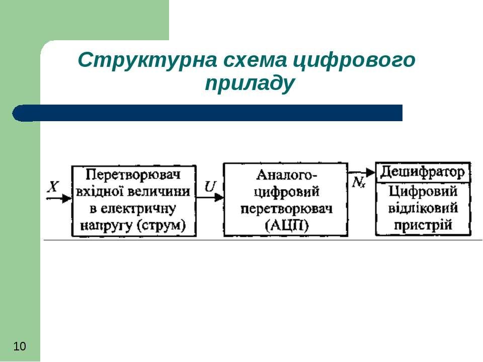 Структурна схема цифрового приладу