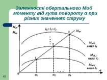 Залежності обертального Моб моменту від кута повороту α при різних значеннях ...