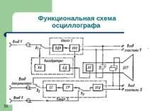Функциональная схема осциллографа