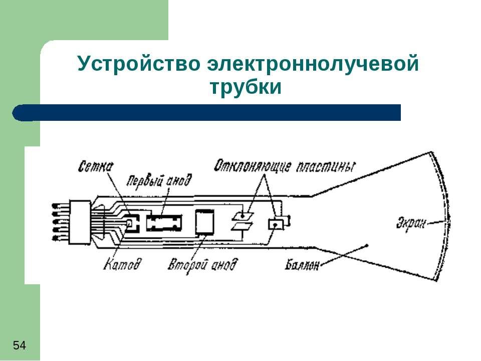 Устройство электроннолучевой трубки