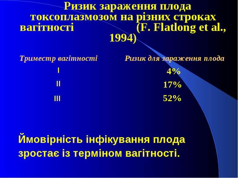 Ризик зараження плода токсоплазмозом на різних строках вагітності (F. Flatlon...