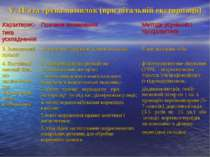 V. П'ята група помилок (при вітальній екстирпації)