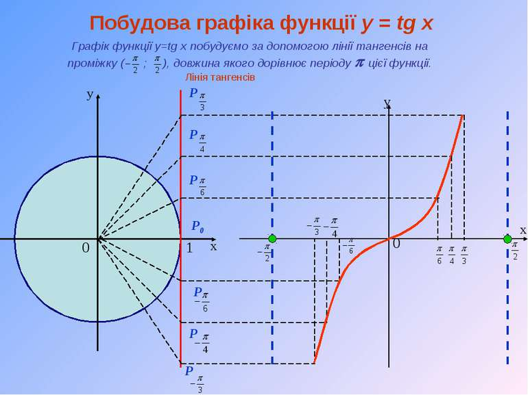 х у 1 0 Лінія тангенсів х 0 у P0 P P P P P P Побудова графіка функції y = tg ...