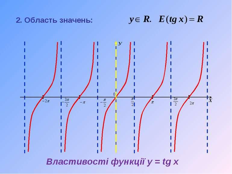 2. Область значень: Властивості функції y = tg x