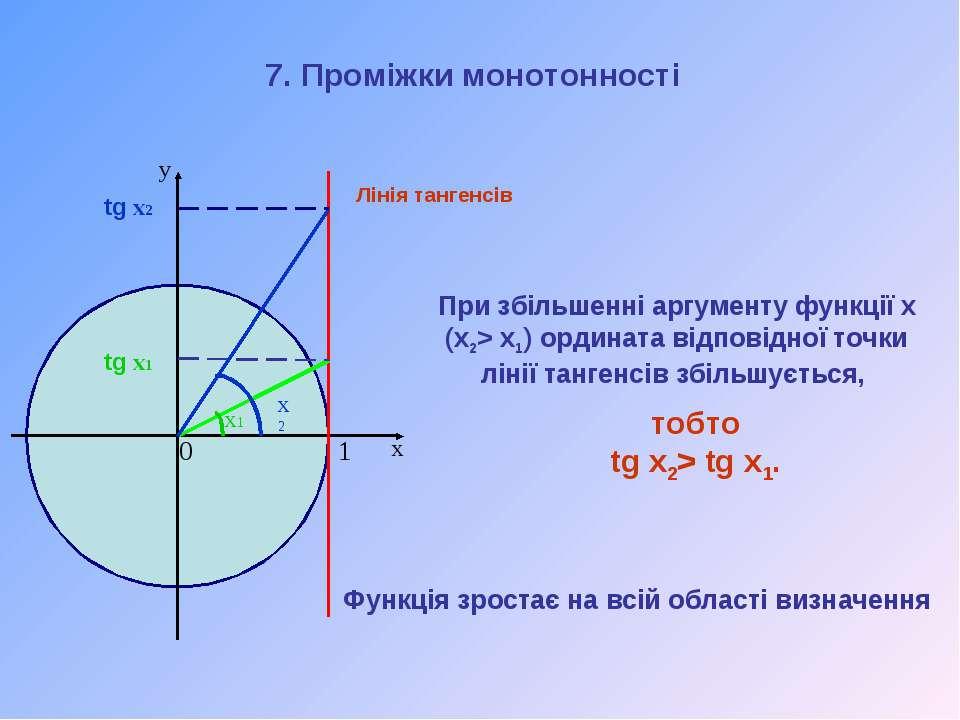 При збільшенні аргументу функції х (x2> x1) ордината відповідної точки лінії ...