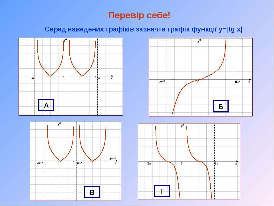 Перевір себе! Серед наведених графіків зазначте графік функції y=|tg x| А Б В Г