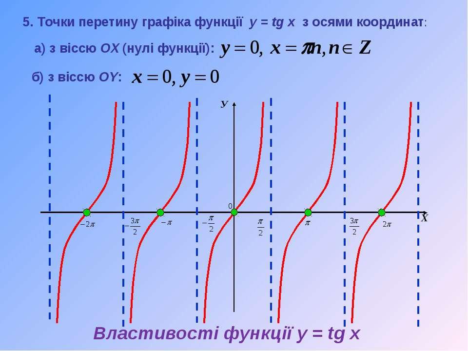 У Х 5. Точки перетину графіка функції y = tg x з осями координат: а) з віссю ...