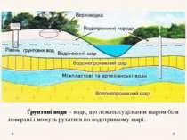 Ґрунтові води – води, що лежать суцільним шаром біля поверхні і можуть рухати...
