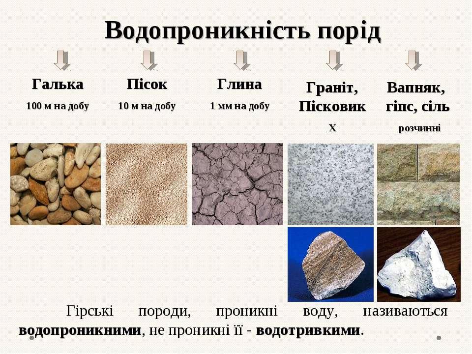 Водопроникність порід Галька 100 м на добу Пісок 10 м на добу Глина 1 мм на д...