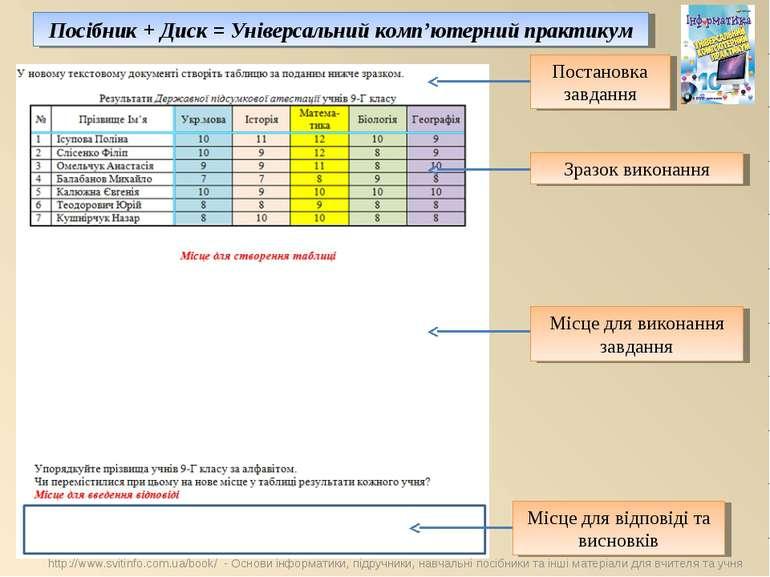 Постановка завдання Зразок виконання Місце для виконання завдання Місце для в...