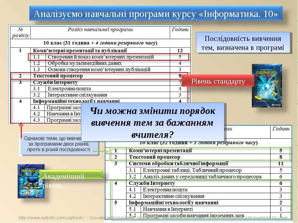 Послідовність вивчення тем, визначена в програмі Чи можна змінити порядок вив...