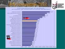 ЗНО географіія-2012