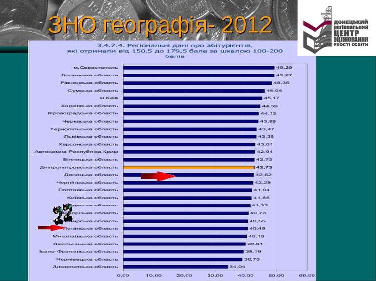 ЗНО географія- 2012
