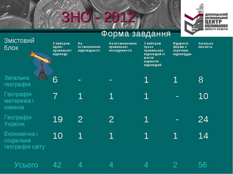 ЗНО - 2012