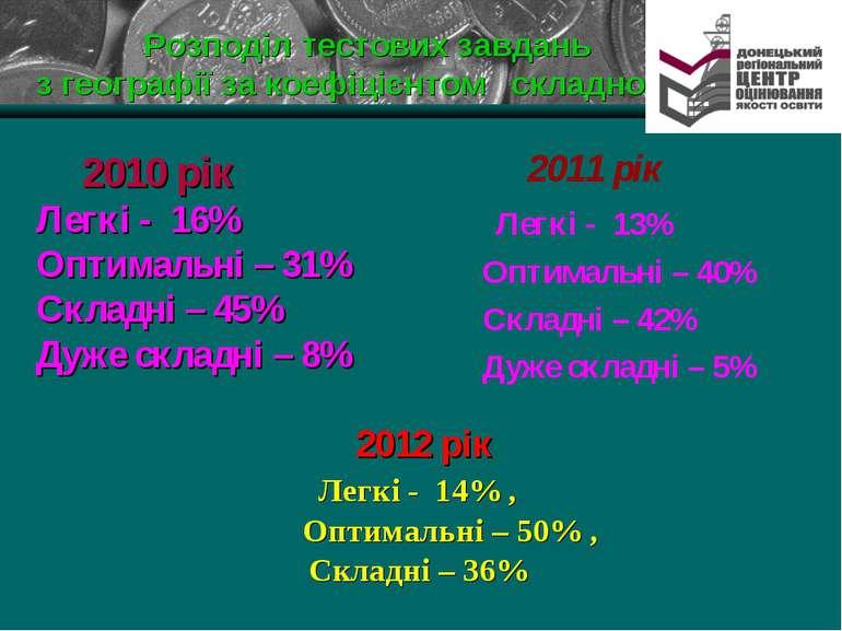 Розподіл тестових завдань з географії за коефіцієнтом складності 2011 рік Лег...