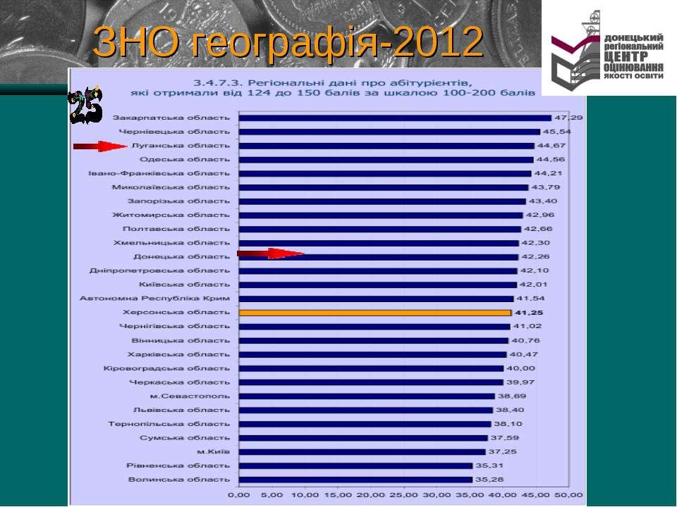 ЗНО географія-2012