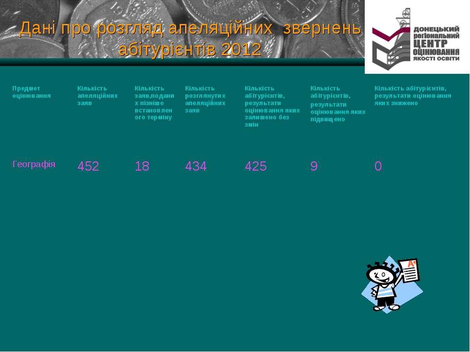 Дані про розгляд апеляційних звернень абітурієнтів 2012