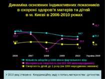 Динаміка основних індикативних показників в охороні здоров'я матерів та дітей...