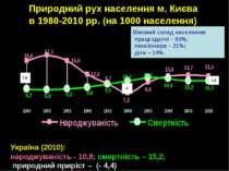 Природний рух населення м. Києва в 1980-2010 рр. (на 1000 населення) Україна ...