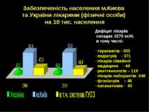 Забезпеченість населення м.Києва та України лікарями (фізичні особи) на 10 ти...