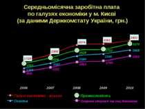 Середньомісячна заробітна плата по галузях економіки у м. Києві (за даними Де...