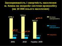 Захворюваність і смертність населення м. Києва на хвороби системи кровообігу ...