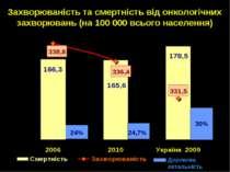Захворюваність та смертність від онкологічних захворювань (на 100 000 всього ...