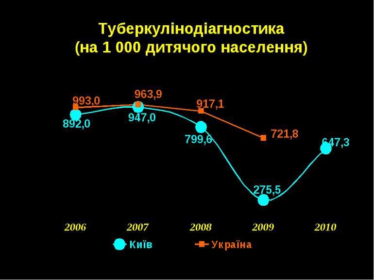 Туберкулінодіагностика (на 1 000 дитячого населення)