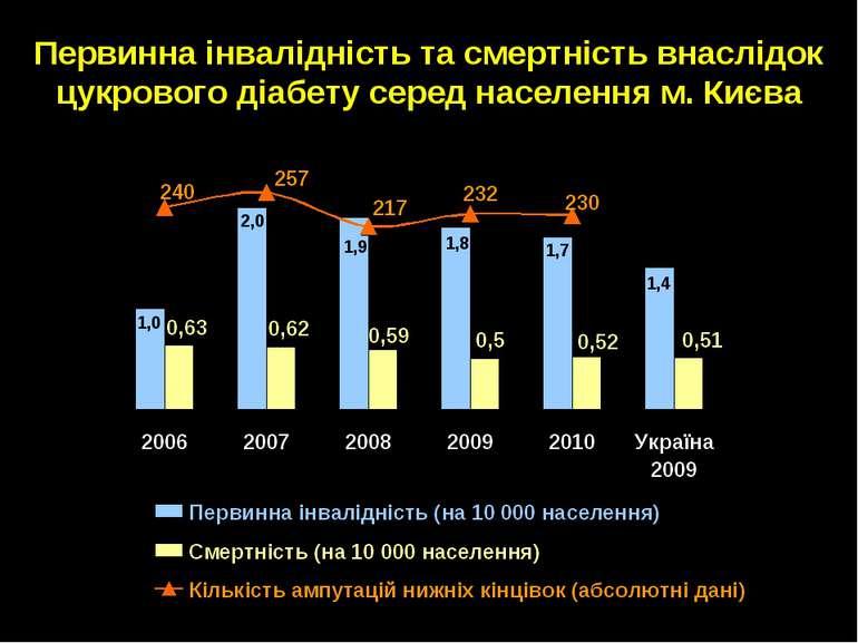 Первинна інвалідність та смертність внаслідок цукрового діабету серед населен...