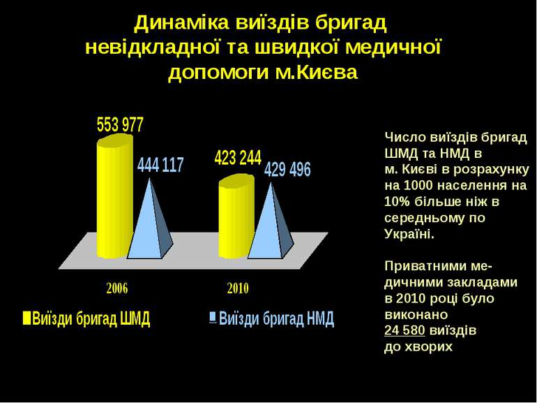 Динаміка виїздів бригад невідкладної та швидкої медичної допомоги м.Києва пп ...