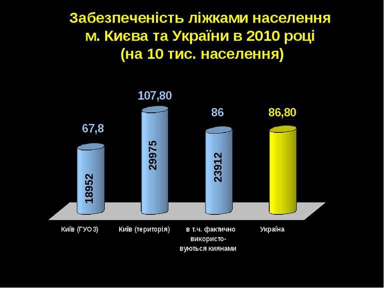 18952 29975 23912 Забезпеченість ліжками населення м. Києва та України в 2010...