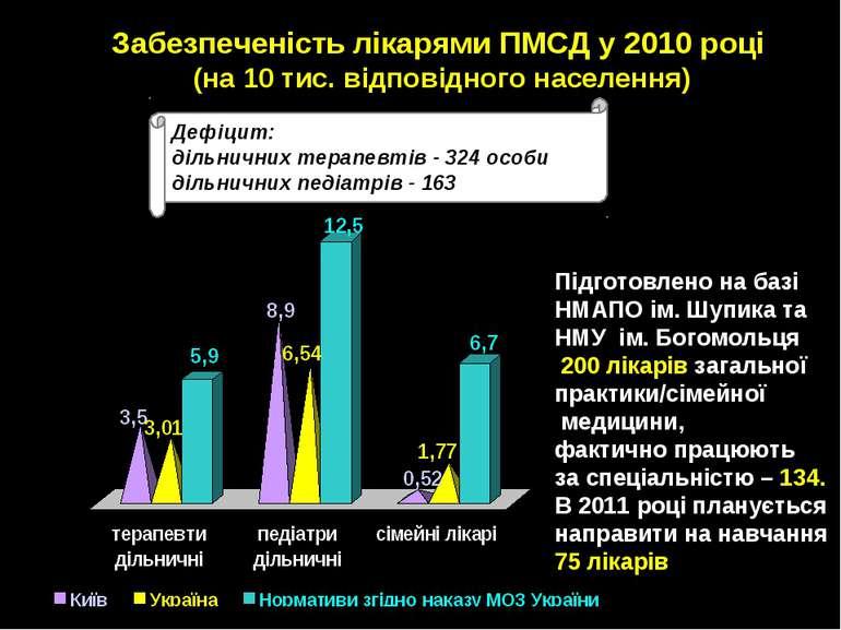 Забезпеченість лікарями ПМСД у 2010 році (на 10 тис. відповідного населення) ...